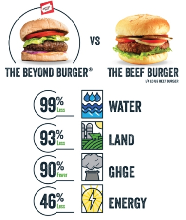Beyond Meat beef comparison