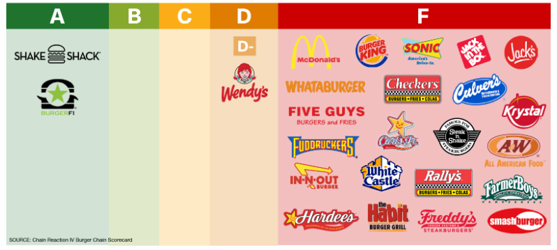 CNN burger antibiotics scorecard